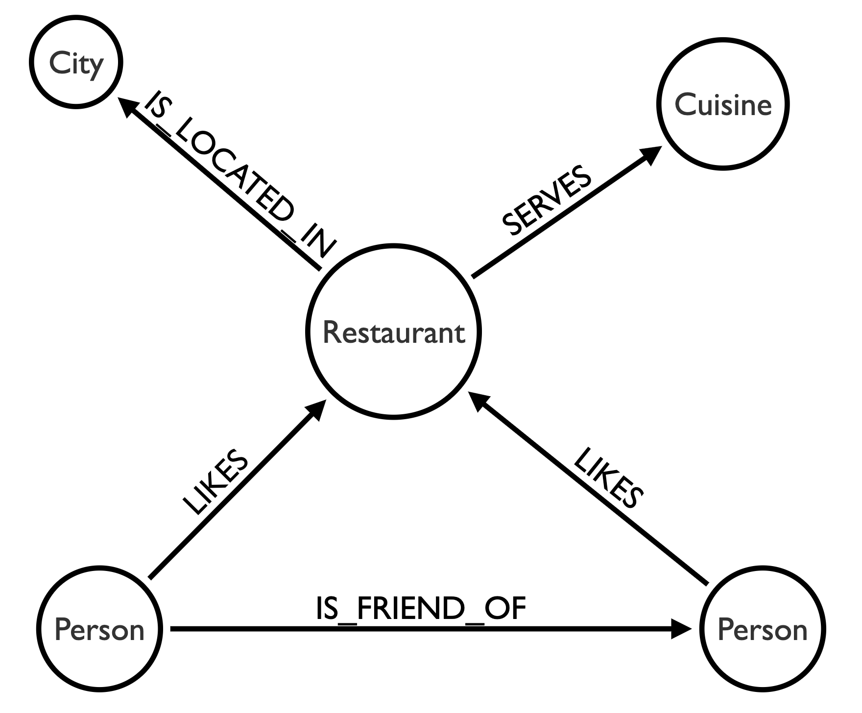 restaurant recommendation model